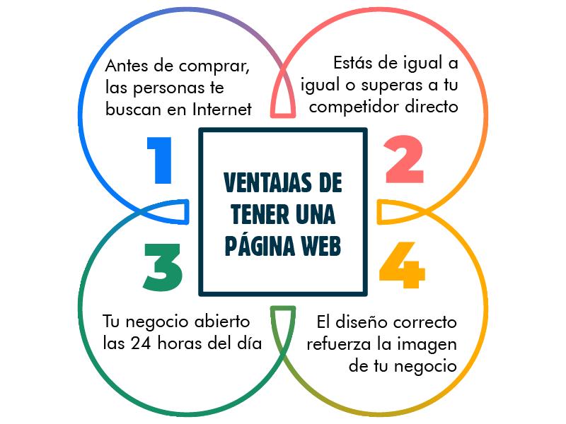 Infografía ventajas de tener una página web